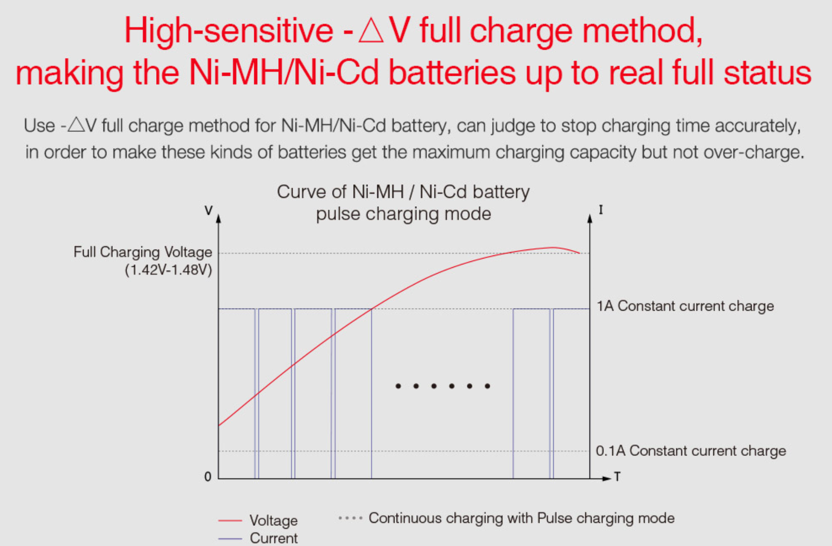 Budgetlightforumcom Charger Reviews High Current Battery It Charges All Types Of Lithium Batteries And Nicd Nimh With The Proper Cc Cv Delta V Charge Curves Good Characteristics For